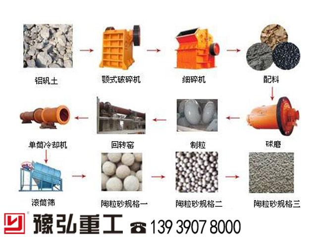 陶粒砂生产线工艺流程图